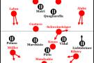 Bayern-vs-Juventus-Grundformationen