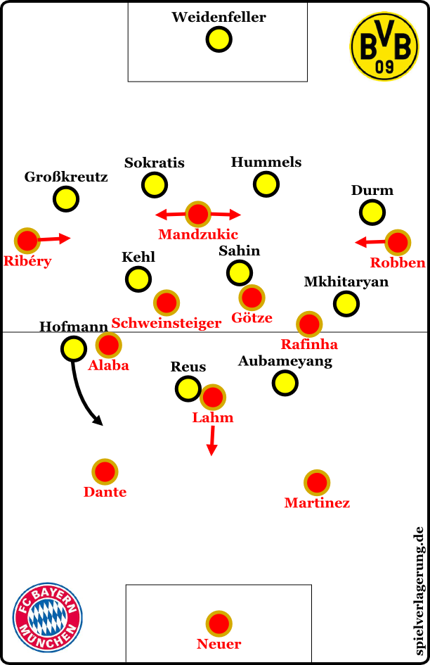 Bayern in offense, Dortmund in defense