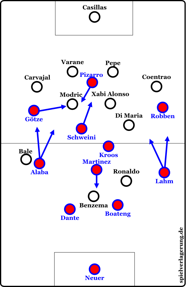 Basic formations after the transitions from the 75th minute