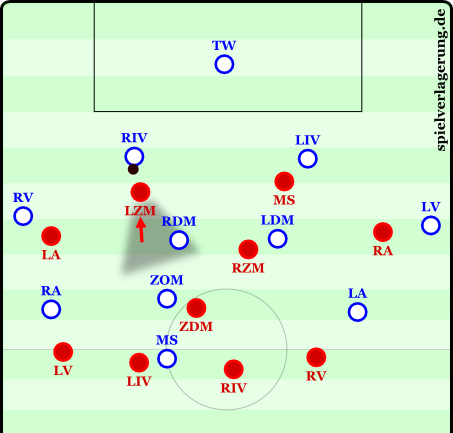 The LZM (left sided center mid) moves up resulting in a 4-1-3-2 pressing formation.