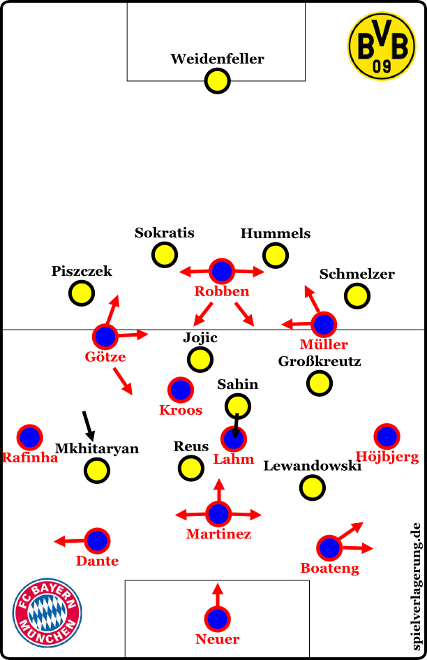 Dortmund against the ball