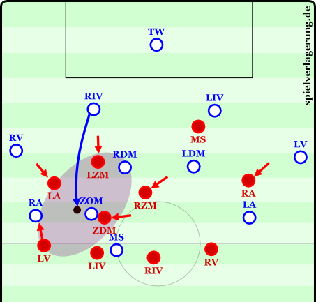 A long ball into the middle. There is a local compactness, with six players available to press the opponent.
