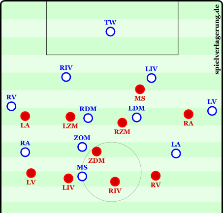Basic 4-1-4-1 defensive formation