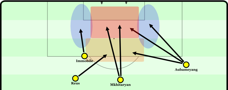 "Immobile likes to attack the blue zones, especially on the left. Mkhitaryan can push up into the ""danger zone"", Reus into the cutback area, and Aubameyang flexibly into all three zones."