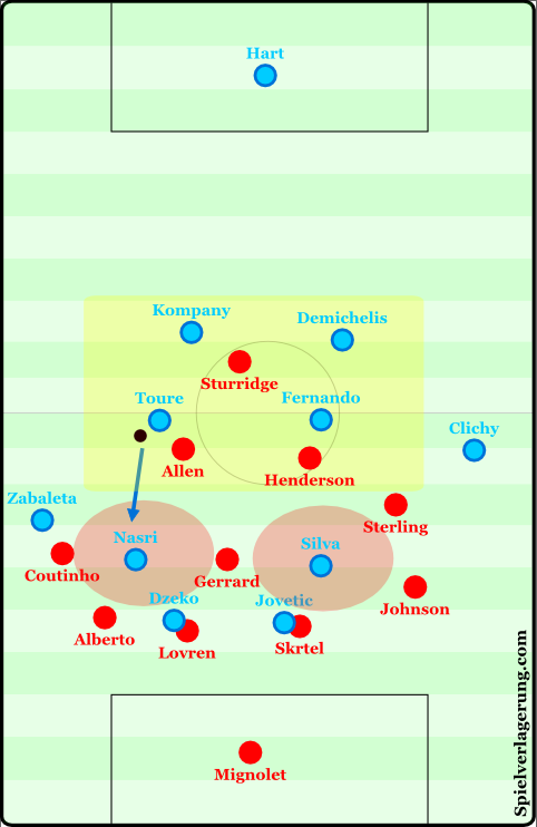 City exploiting the halfspaces to either side of Gerrard.