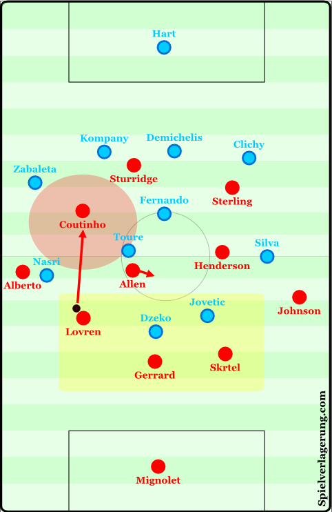 Liverpool exploiting the lack of compactness in City's defense.