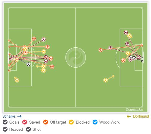 Shots: Schalke (17) & Dortmund (11) - Source: Squawka