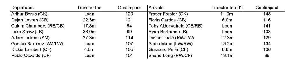 2014-11-24_Southampton_transfers