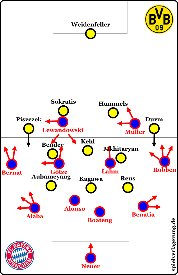 "Bayern after the initial phase (aka ""I didn't make a graphic with a 4-4-2 just to show how a small adjustment gave them a little better possession."")"