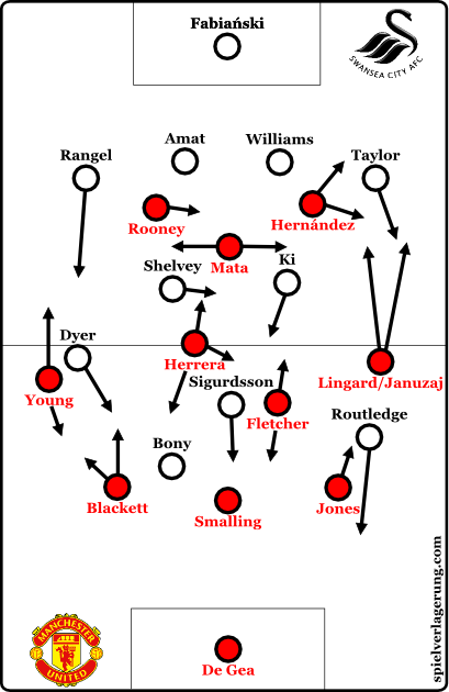 2015-01-11_ManUnited-Swansea_basic-formation
