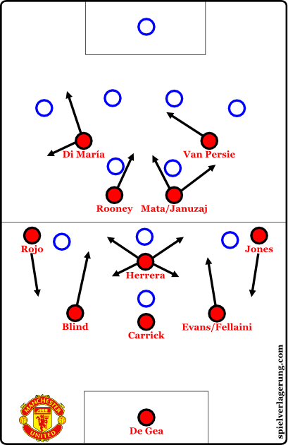 2015-01-11_ManUnited-alternativ_basic-formation