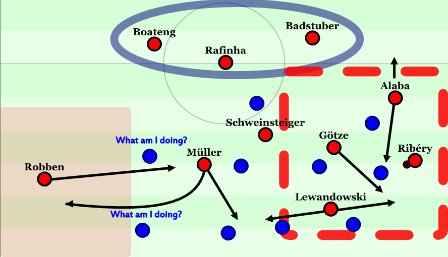 Bayern with Rafinha in a holding role and their various movement schemes.