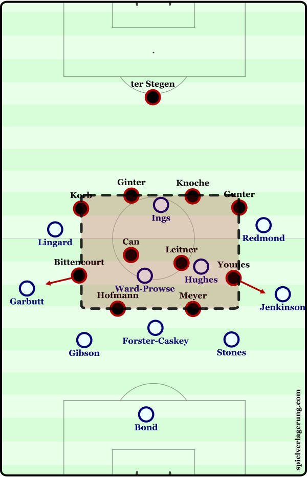 DFB defense