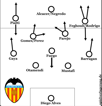 valencia lineup