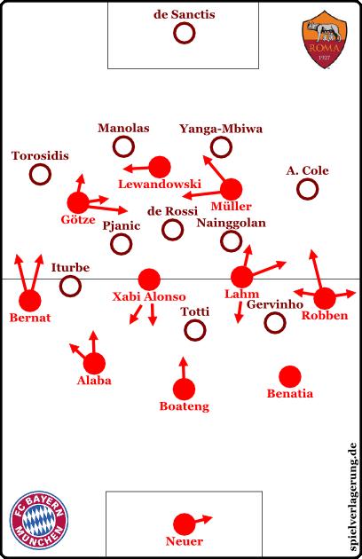 Roma-vs-Bayern-Grundformationen