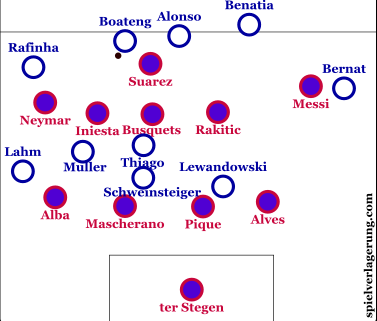 Bayern's right wing attacking orientation. Also notice Barcelona's compact midfield four.