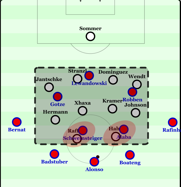 An image from my analysis of Gladbach's 2-0 victory over Bayern from last season.