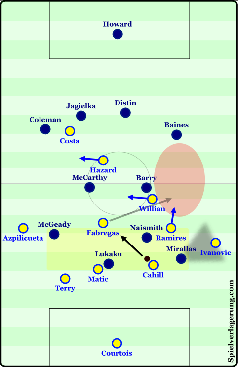 A diagram from AO's analysis of Chelsea - Everton from last season.