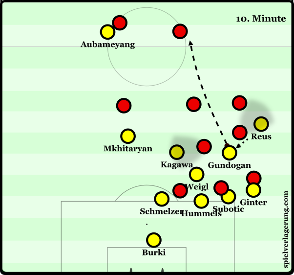 Dortmund struggled yet still kept attempting to make attacking transitions from situations such as this.