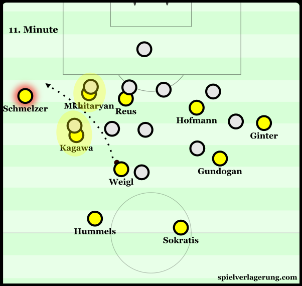 BVB using their players to occupy the RB and RM of Odd BK, giving direct access to Schmelzer.