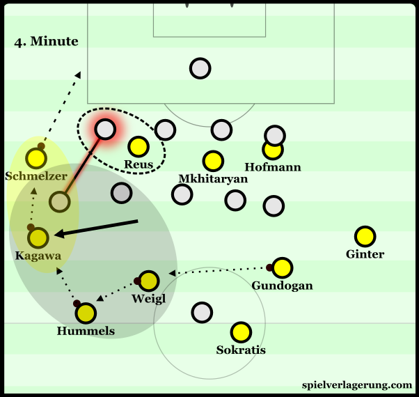 Dortmund using their more common overloads in the left.