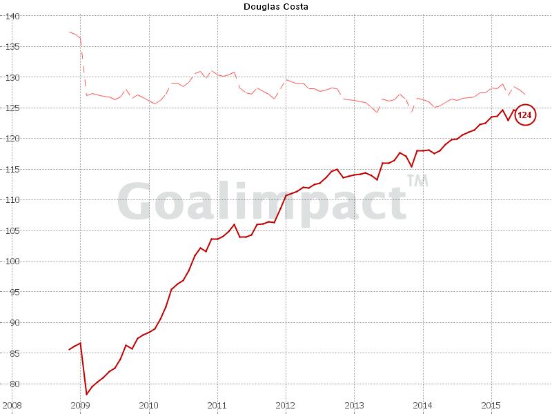 Douglas Costa's goalimpact.