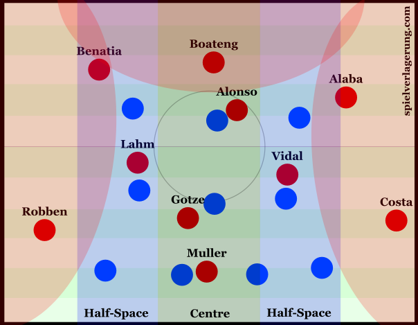 Hoffenheim controlled the centre, leaving Bayern to the spaces on the outside of the block.