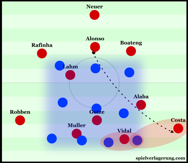In transition, Hoffenheim lack access and are very narrow.
