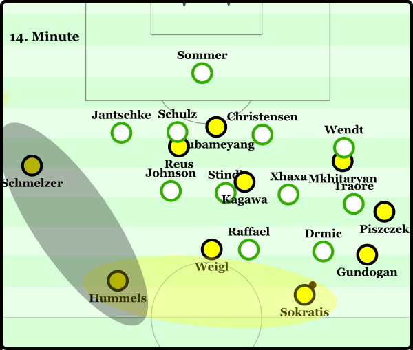 Dortmund positioned well to switch possession through the defensive line.