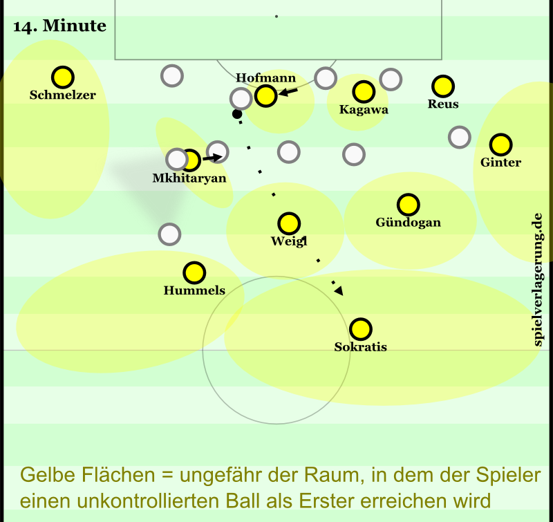 Dortmund's improved structure in possession has major benefits on the turnover in transition.