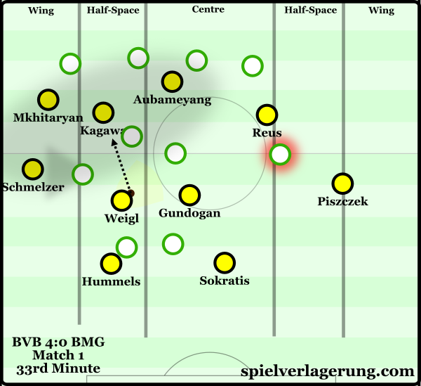 Weigl making the most of a heavy overload between the Gladbach lines.