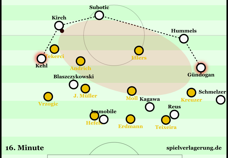 Dortmund last season with no central presence - click on the picture for the analysis.