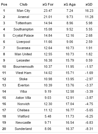 Paul Riley's xG table