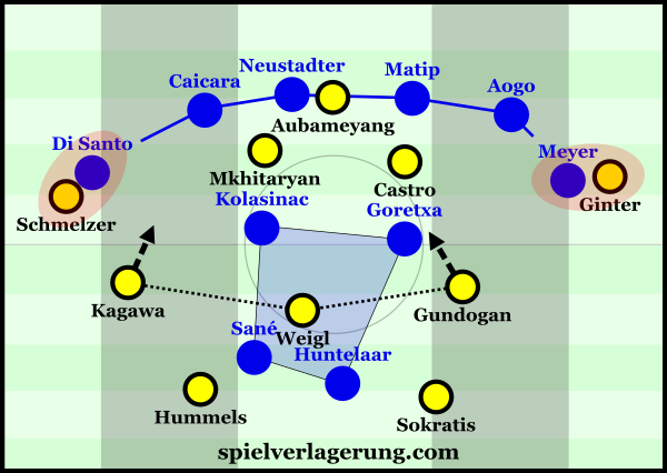 Dortmund's 3-chain was very effective in breaking through Schalke's centre.