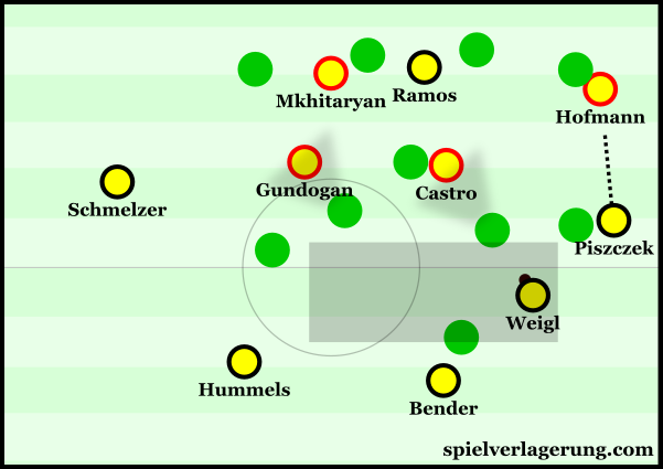 Generally weak spacing from BVB meant that they couldn't build diagonally from the back as successfully.