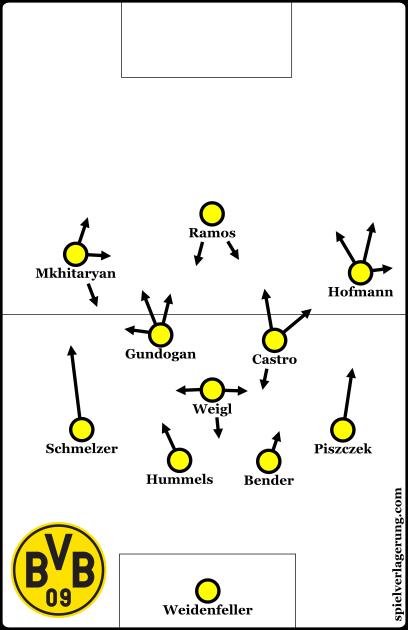 Dortmund's lineup in Krasnodar