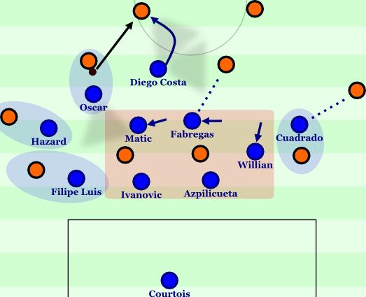 Chelsea's 3-6-1