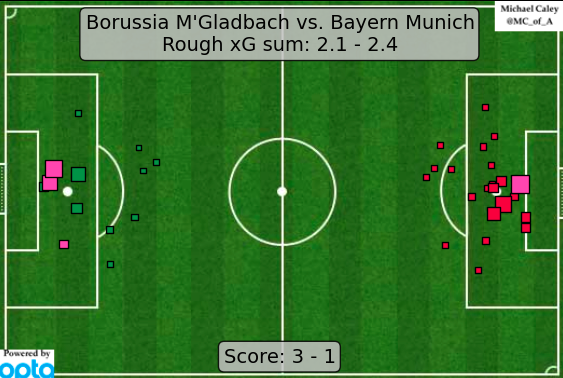 Michael Caley's xG map of the tie.