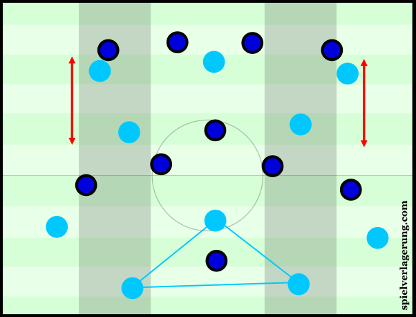 Napoli's positioning during build-up, with a vertically uncompact Inter block.