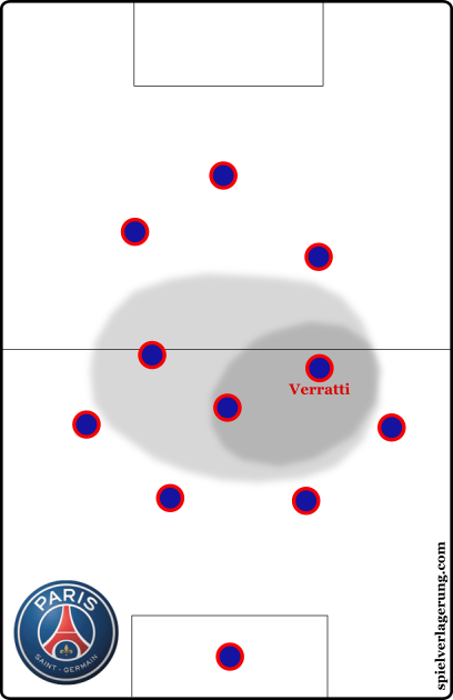Verratti's far-reaching involvement in possession.