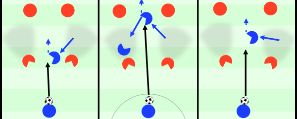 In all of these situations the first decision for the player getting free is if he'll run into the gap or if he'll already be positioned. The first decision helps him in terms of visual field of opposition who either don't see him or have to lose eye contact to the ball carrier. In the first picture left he drops and receives between opposition, so he has more space to turn into. In the second picture he goes into depth, so he can either break through or lay it off to his team mate - who is positioned in a way that if he gets pressed he can get his body between ball and opponent most easily. In the latter he moves centrally in between these four which gives them a tough decision who will push out to press (or if it will happen).