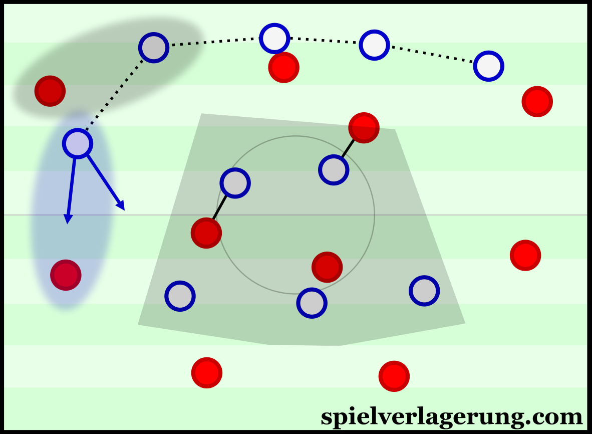 Mainz' pressing with the asymmetrical defensive line.
