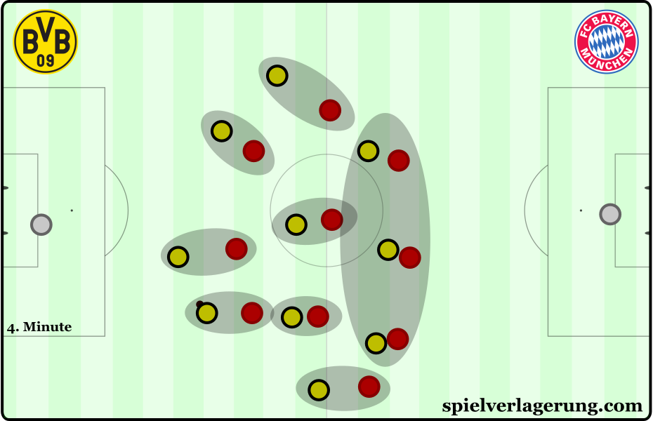 Bayern's man-oriented pressing scheme.