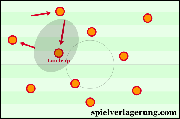 Opening space for Laudrup through Juan Carlos' wing-oriented movements. Either Stoichkov or Bakero occupied the ST position.