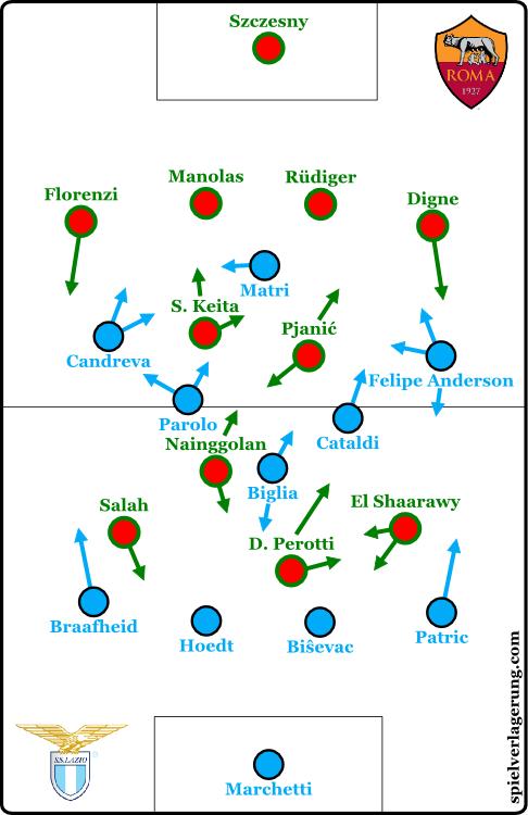 2016-04-05_Lazio-Roma_Formations