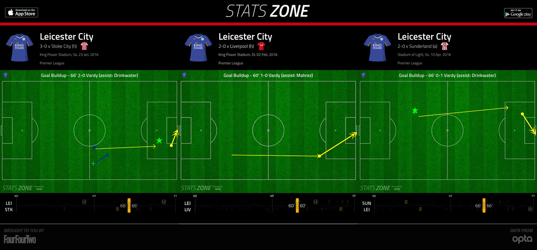 2016-04-11_Leicester_Goal-vs-Stoke-Liverpool-Sunderland