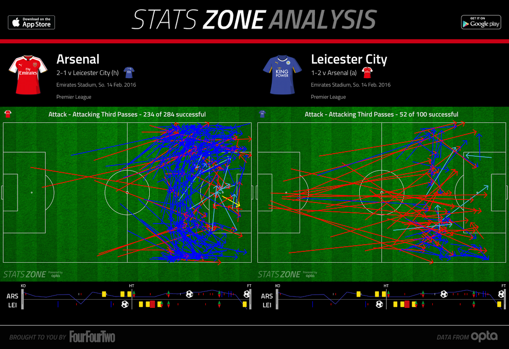 2016-04-11_Leicester_Passes-vs-Arsenal