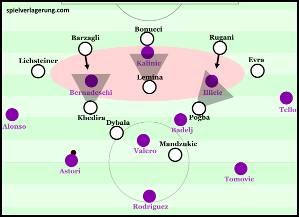 Juventus defensive scheme