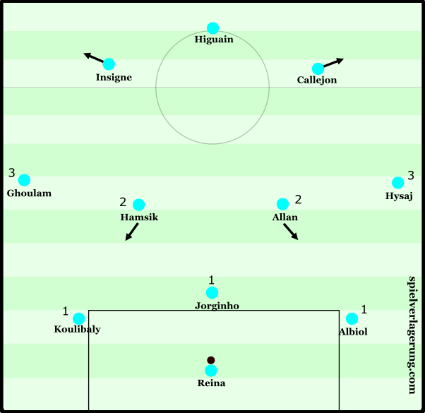 Napoli build-up options
