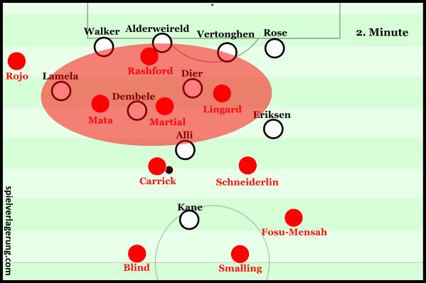 United's narrow attack